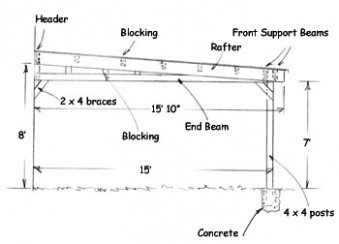 Build An Attached Carport Extreme How To Build Your Own Steel Carport Plans.jpg