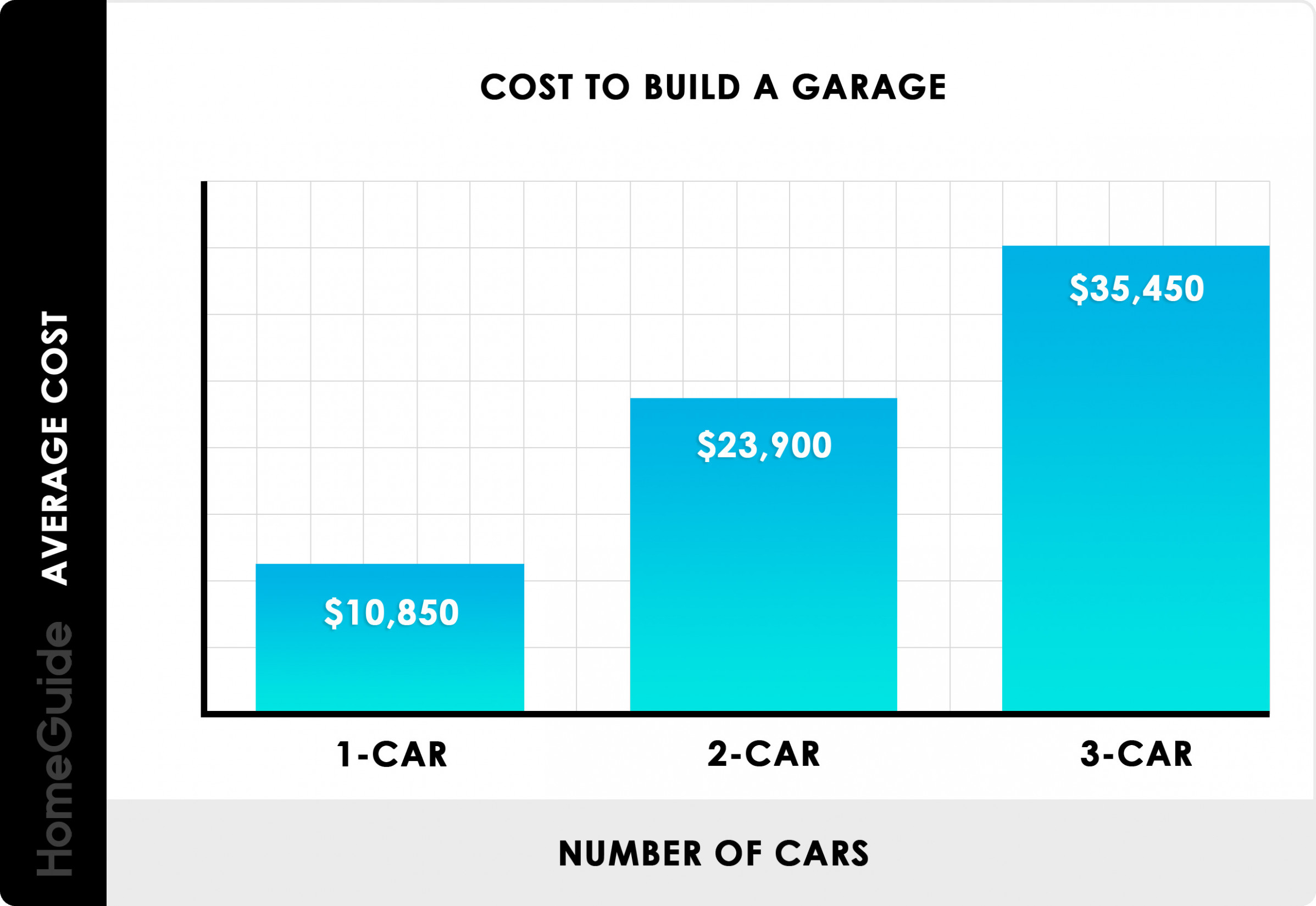 9 Cost To Build A Garage | 9, 9, And 9 Car Prices Per ..