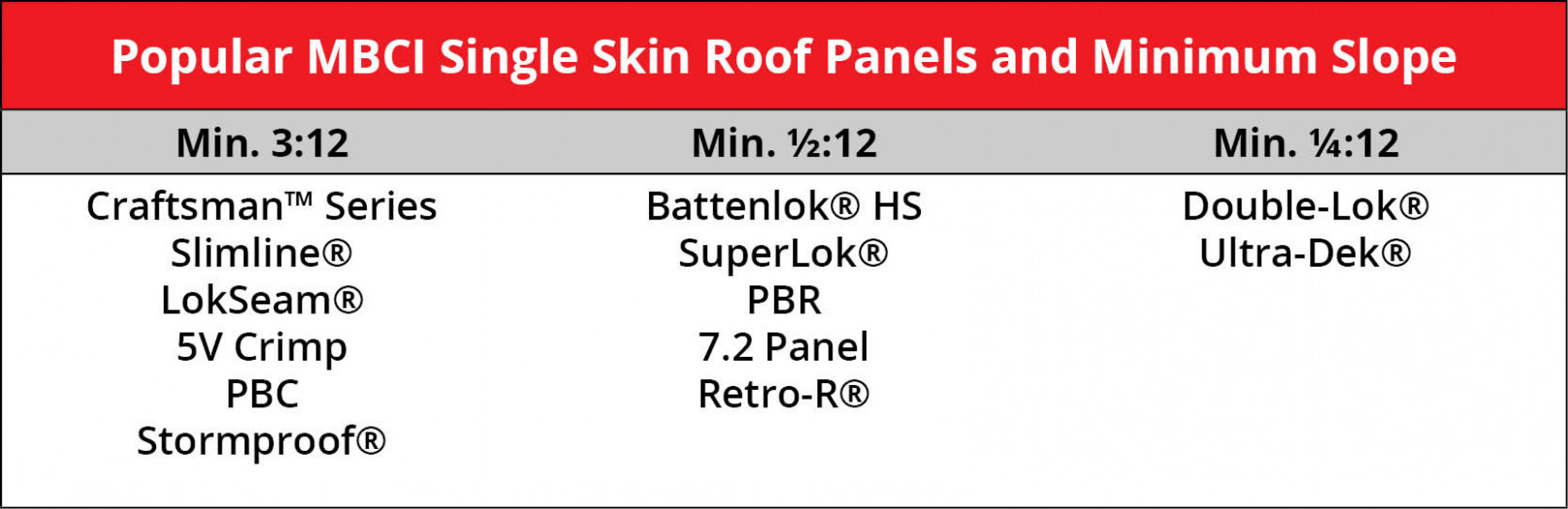 Minimum Slope Requirements For Metal Roofs & Choosing The ..