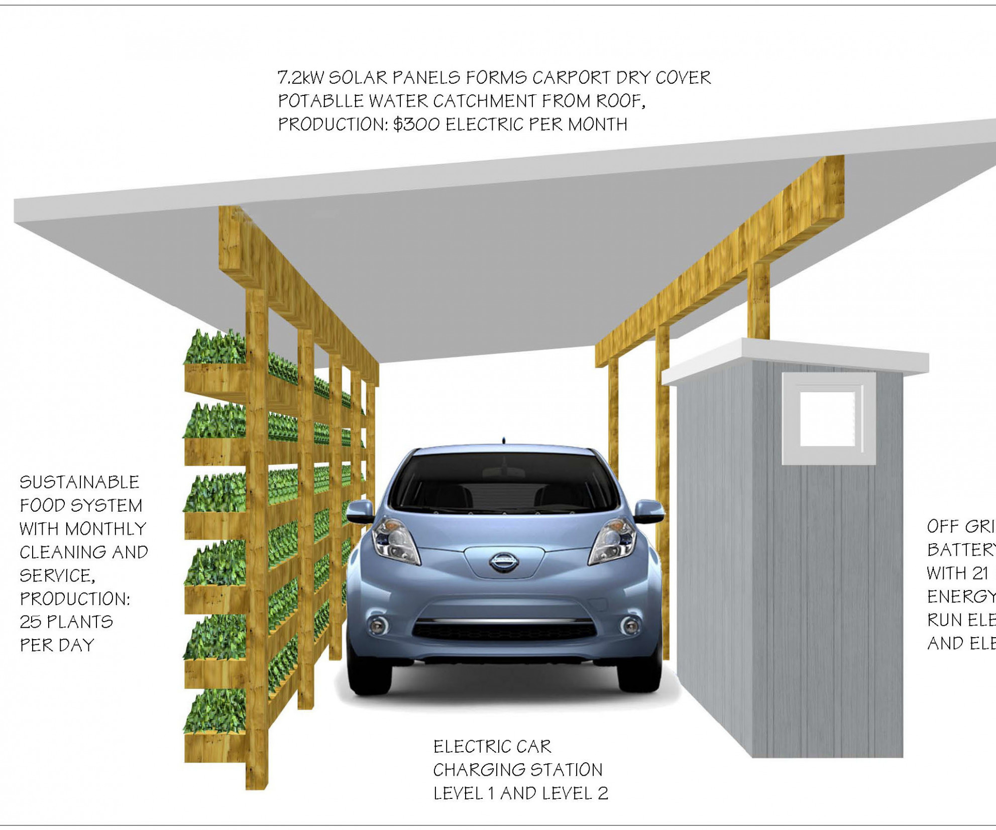 Solar Carport, Battery Inverter, EV Charger, Water Catchment ..