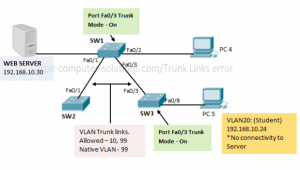 1517721521-what-is-vlan-trunk-modes-mismatch-troubleshooting-example-trunk-port.png
